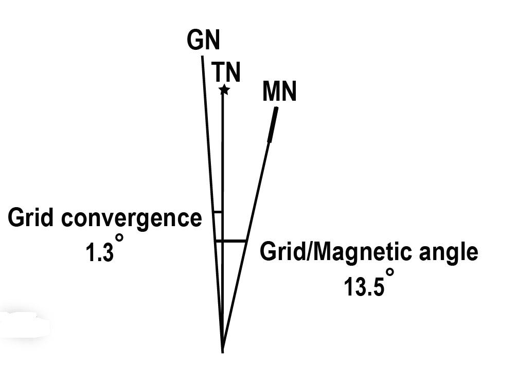 True North Magnetic North diagram