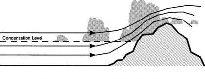 Cloud formation on windward slopes
